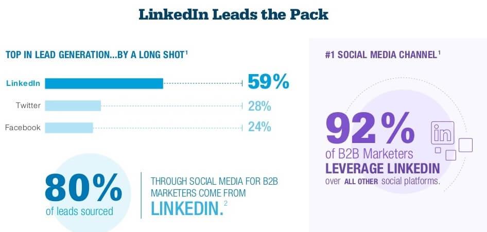 LinkedIn Digital Marketing Stats