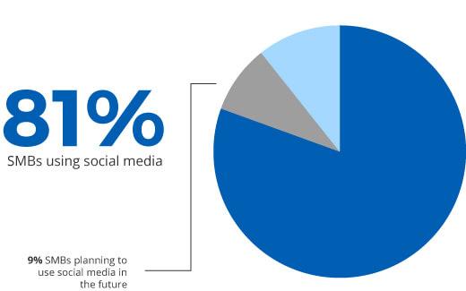 SMBs using social media