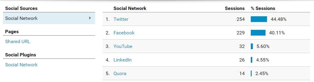 Social metrics (Analytics)