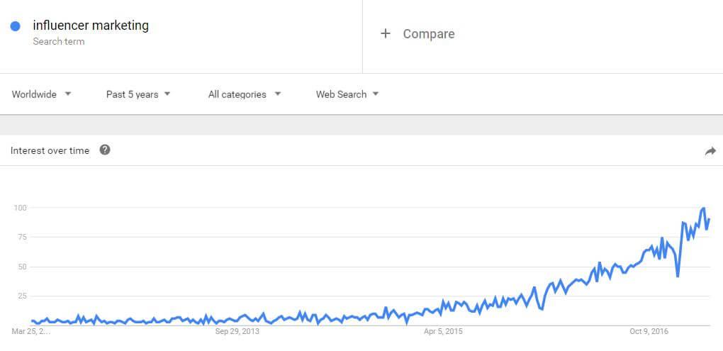 Google Trends on influencer marketing